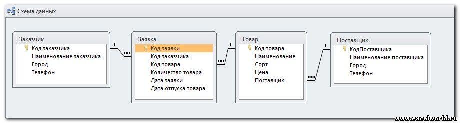 следующую схему данных